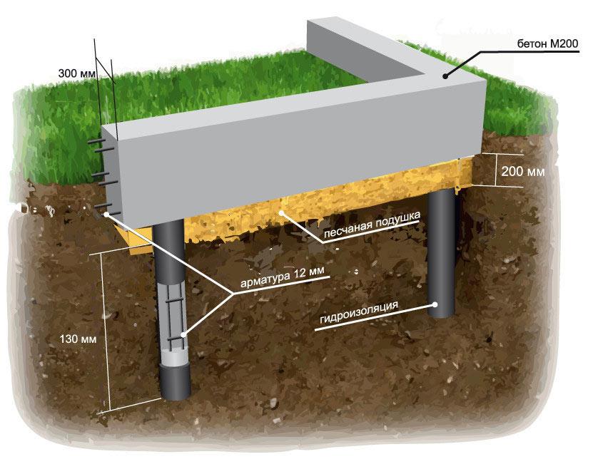 Глубина заложения и материалы для устройства фундамента