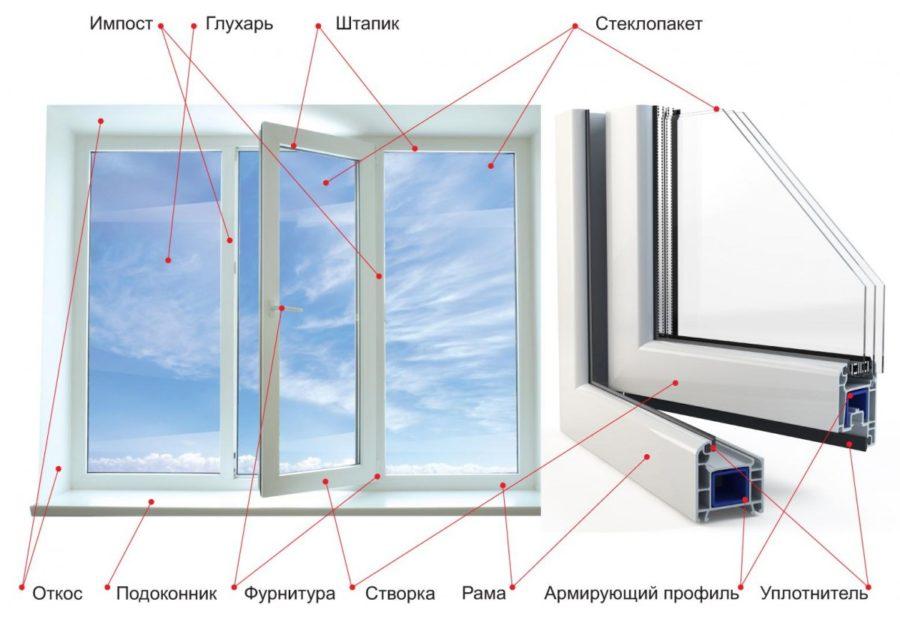 Устройство и характеристики стеклопакетов